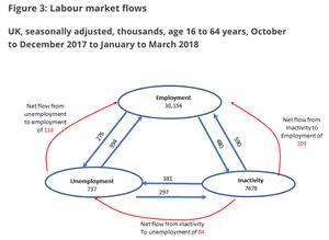 UK labour market flows