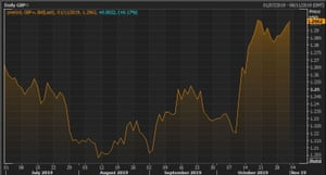 Sterling has had its biggest monthly rise since 2009.