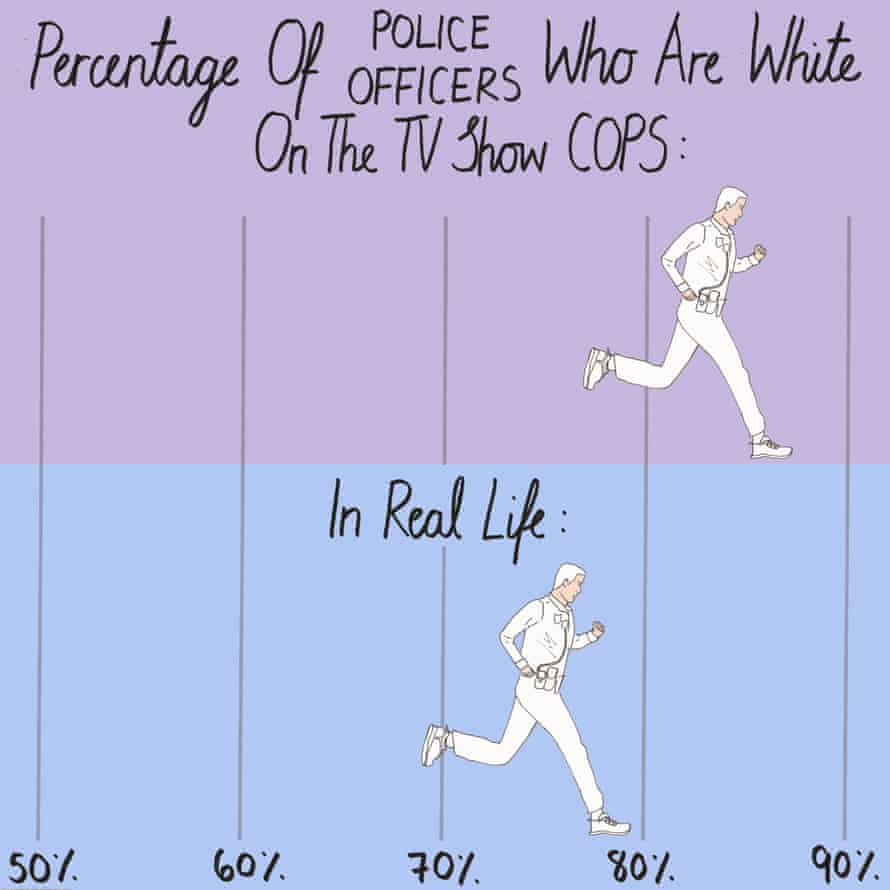 Percentage of police officers who are white on Cops compared with real life.