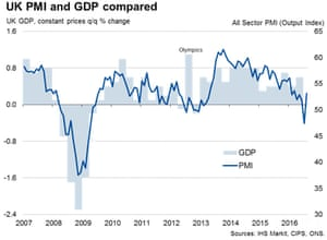 UK PMI and GDP compared.