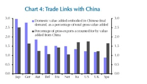 Trade links with China
