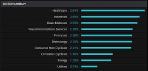 UK FTSE 100 by sectors