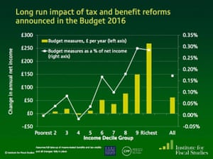 Distributional impact of budget announcements