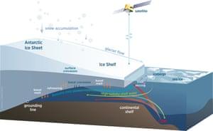 Diagram showing an Antarctic ice shelf