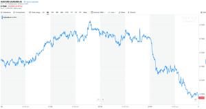 Australian dollar over past five days.