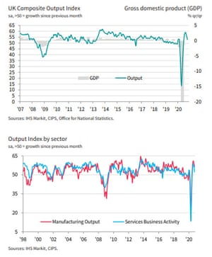 UK PMI to October 2020