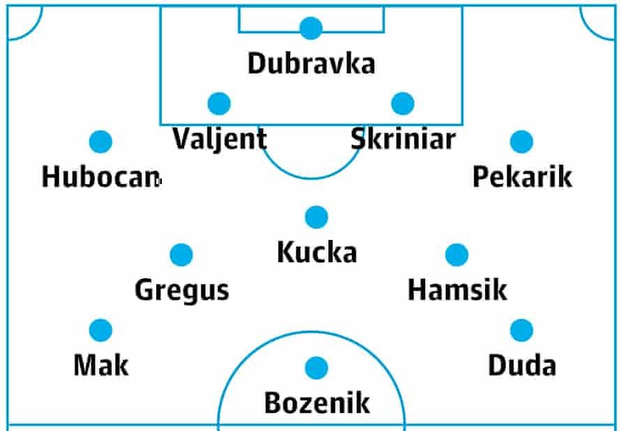 Slovakia's probable lineup