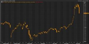 China's CSI 300 stock index