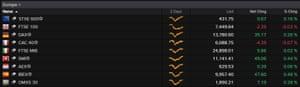 European stock markets, 14 February