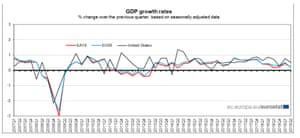 Eurozone GDP, to Q2 2019