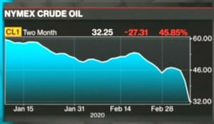 US crude oil prices