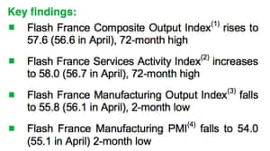 French PMI details