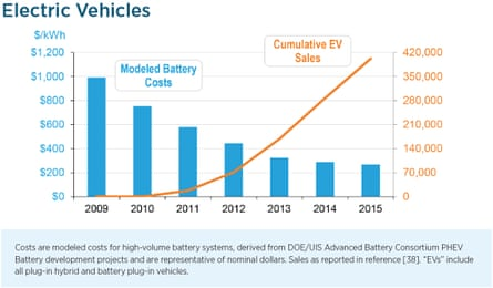 EV sales and battery costs in the USA.