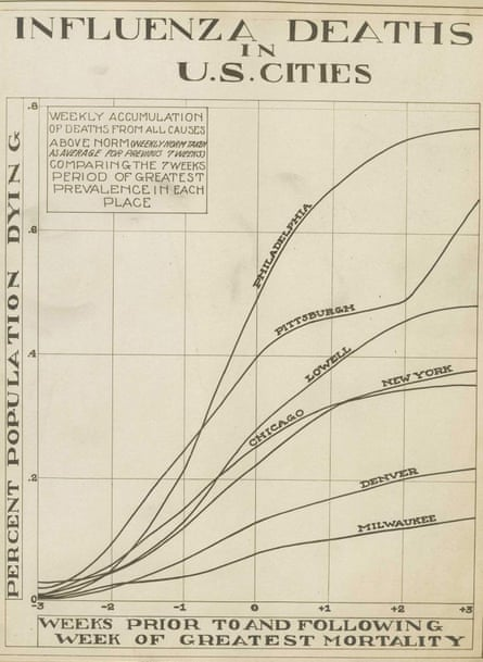 A graph showing deaths in US cities from the Spanish flu pandemic