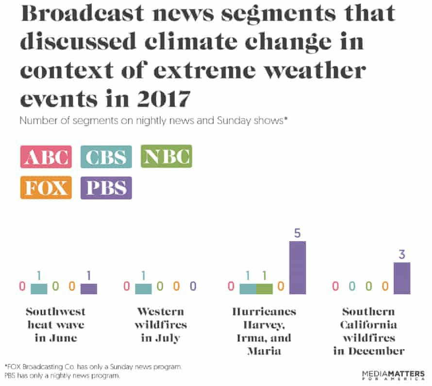 Number of news segments discussing the extreme weather events of 2017 in the context of climate change.