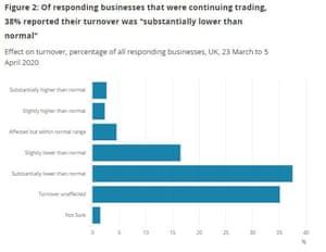 ONS survey of UK economy