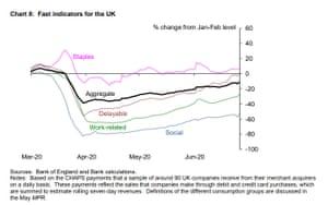 Fast indicators of the UK economy