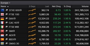 European stock markets, close, November 4 2020