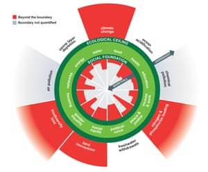 Transgressing the boundaries model