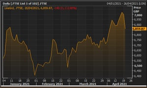 The FTSE 100 in 2021