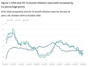 UK inflation to October 2020