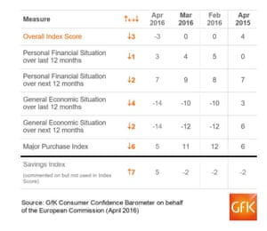All measures in the GfK consumer confidence barometer deteriorated in April.