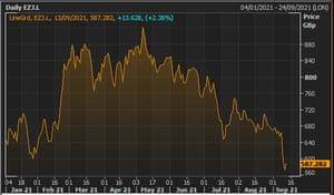 EasyJet's share price in 2021