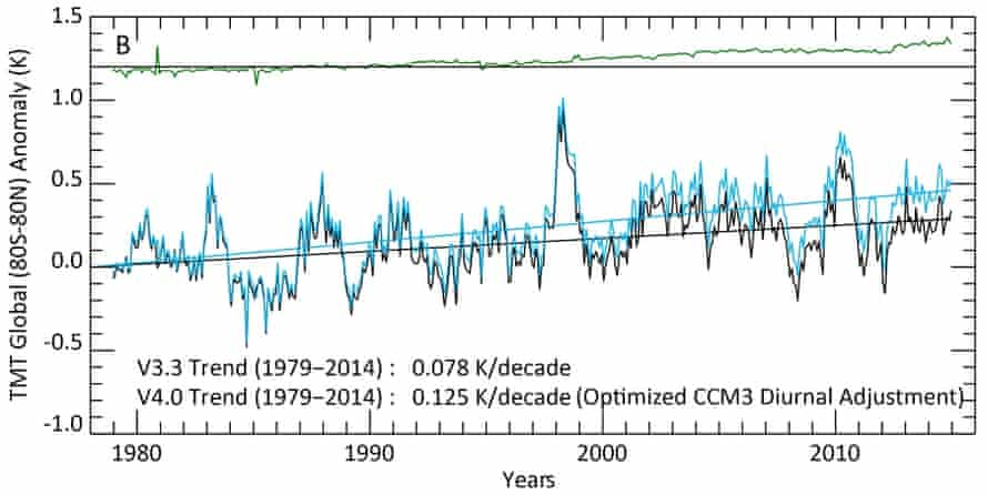 RSS mid-troposphere temperature, v3.3 and v4.0.