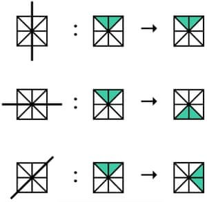 In the top row, reflection across the vertical mirror does not change the position of the coloured part of the square, but reflection across the horizontal and diagonal mirrors does. I have omitted the right sloping diagonal mirror line, since this behaves just like the left-sloping one.