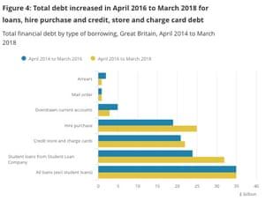 UK debt levels