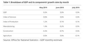 UK GDP in detail
