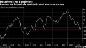 Sentix survey of eurozone investor confidence