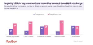 Polling on NHS surcharge