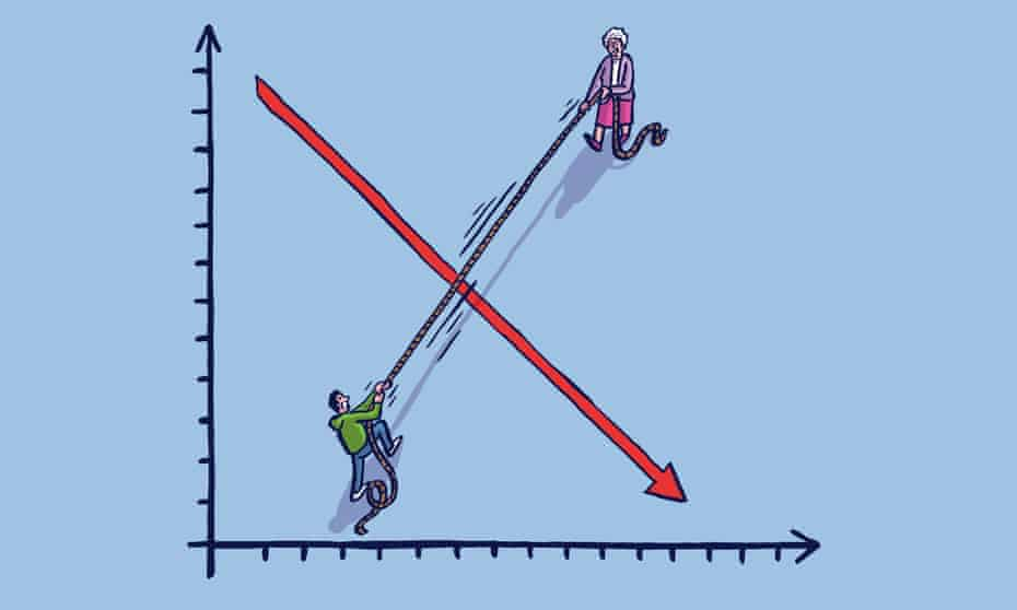 Illustration shows a tug-of-war between a young man and an old woman across a descending graph
