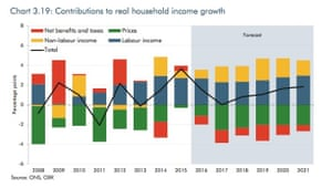 Real household income growth.