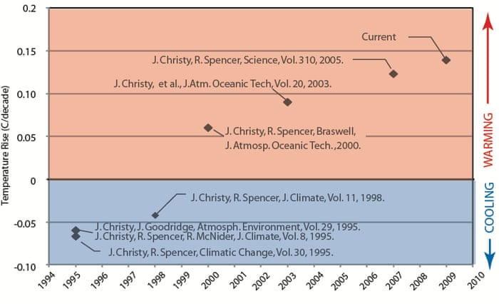 More Errors Identified In Contrarian Climate Scientists Temperature