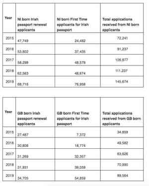 Table showing numbers of British citizens acquiring Irish passports in past five years