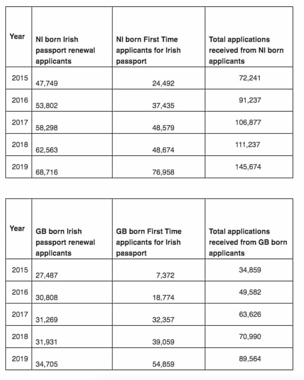 Table showing numbers of British citizens acquiring Irish passports in past five years