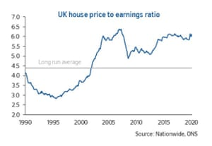 House price affordability has barely changed over the course of 2020.