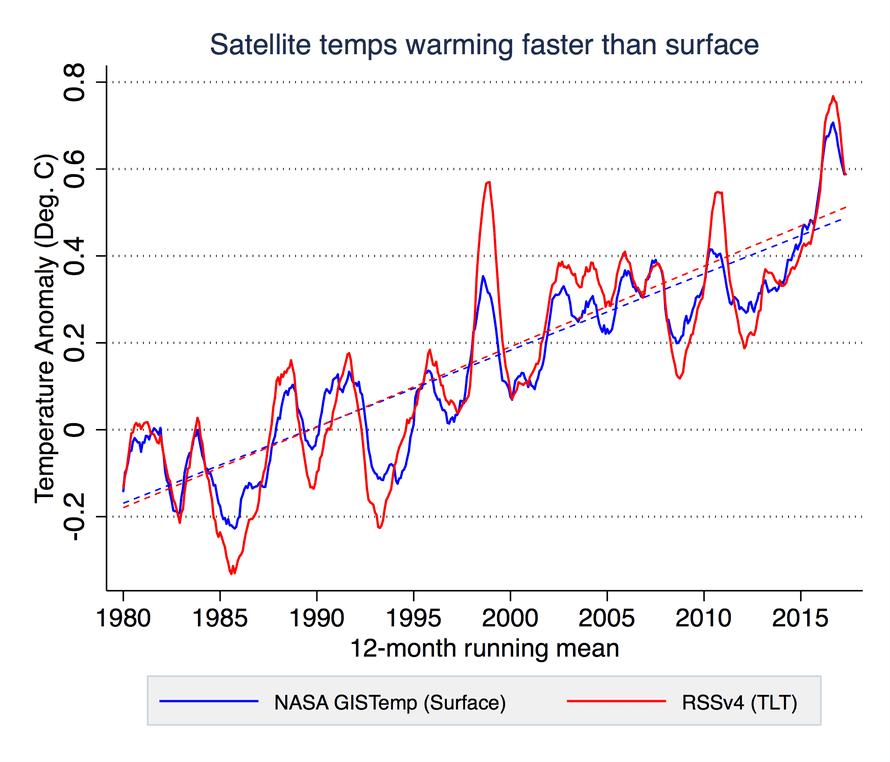 Comparison of NASA surface temperatures with RSS satellite temperatures.