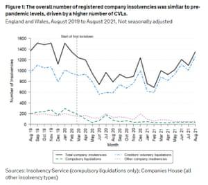 UK company insolvencies