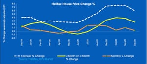 Halifax house price index for December