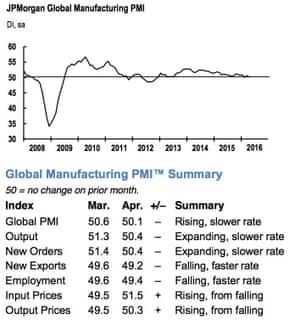 Global PMI index