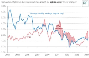 The pay squeeze goes on