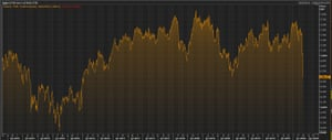 The FTSE 100 index over the last five years