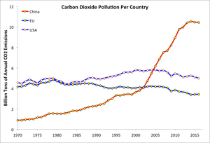 Carbon dioxide emissions from China, USA, and the EU. Data from the EU Joint Research Centre.