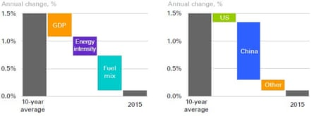 Factors behind the slowdown in carbon emissions growth worldwide in 2015, according to the BP Statistical Review of World Energy, published on 8 June 2016.