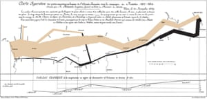 Figurative map of the successive losses in men of the French army in the Russian campaign 1812-1813, Charles Minard, 1869