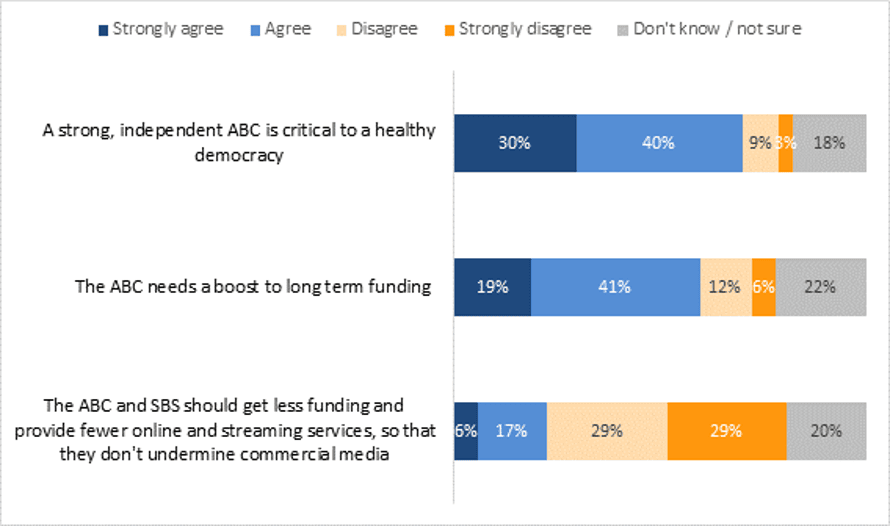 """Responses to the question """"to what extent do you agree or disagree with the following statements about the ABC?"""" Source: The Australia Institute survey"""