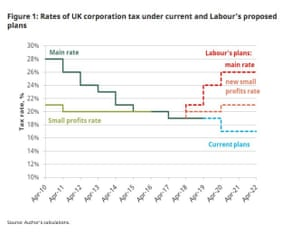 Proposed corporation tax rates under Labour.